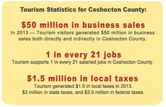 Ohio Tourism statistics for Coshocton County